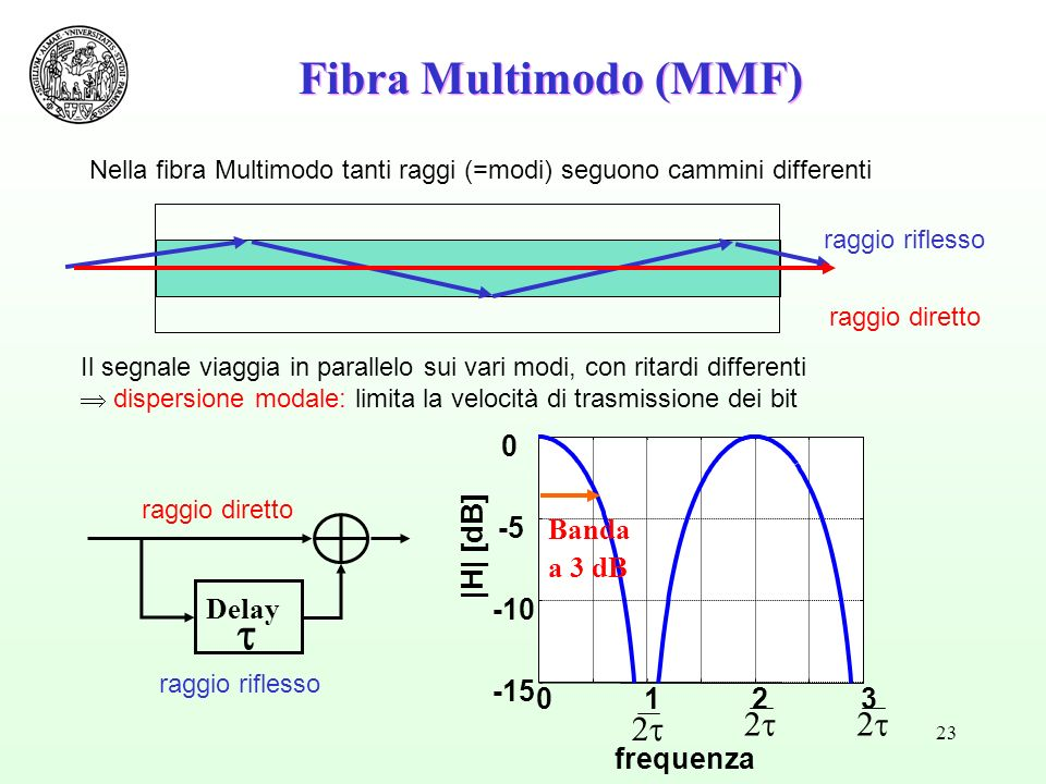 Fibra Multimodo (MMF) 2t -15 -10 -5 |H| [dB] Banda a 3 dB 1 2 3